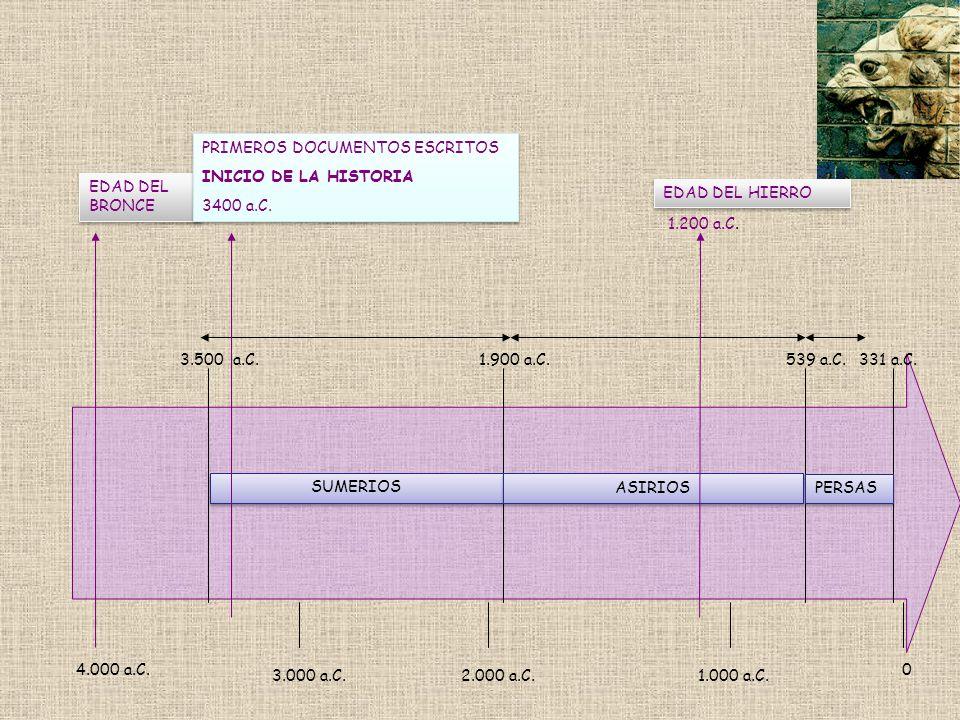 4.000 a.C. 3.000 a.C.2.000 a.C.1.000 a.C. 0 EDAD DEL BRONCE SUMERIOS 3.500 a.C.1.900 a.C. ASIRIOS 539 a.C. PERSAS 331 a.C. EDAD DEL HIERRO 1.200 a.C.
