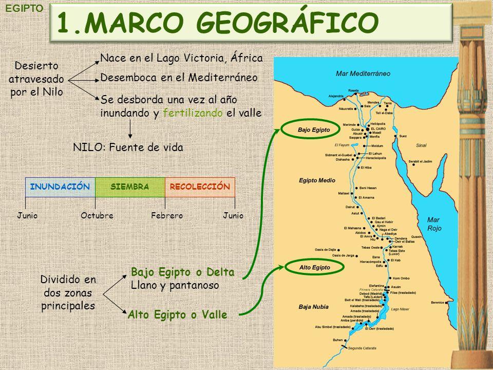 EGIPTO Desierto atravesado por el Nilo Bajo Egipto o Delta Llano y pantanoso Alto Egipto o Valle Nace en el Lago Victoria, África Desemboca en el Medi