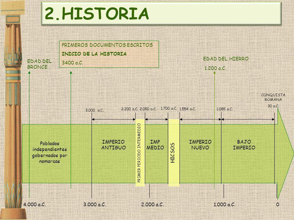 4.000 a.C.3.000 a.C.2.000 a.C.1.000 a.C.0 EDAD DEL BRONCE IMPERIO ANTIGUO 3.000 a.C. 2.200 a.C. IMPERIO NUEVO CONQUISTA ROMANA 30 a.C. EDAD DEL HIERRO