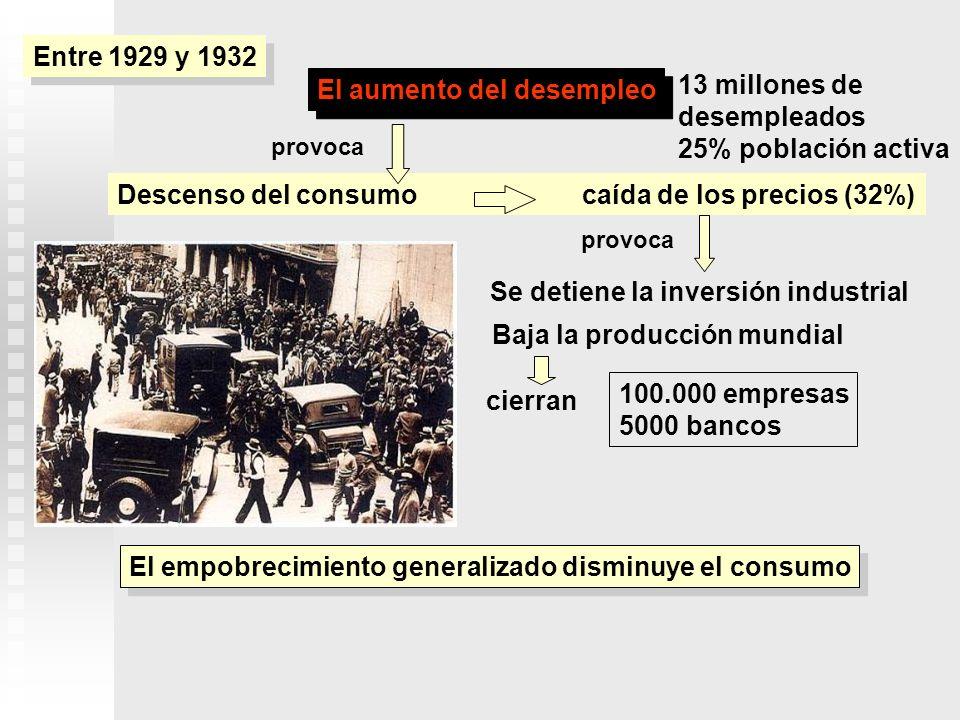 El aumento del desempleo Descenso del consumo caída de los precios (32%) El empobrecimiento generalizado disminuye el consumo Se detiene la inversión