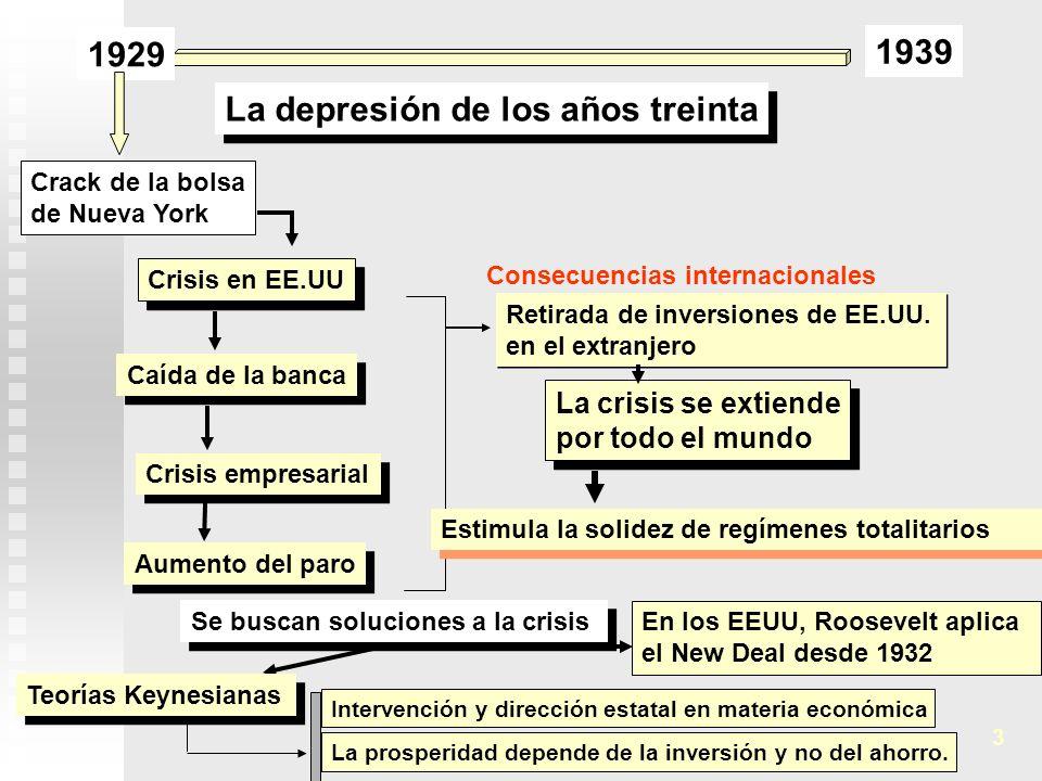 1929 1939 La depresión de los años treinta Crack de la bolsa de Nueva York Caída de la banca Crisis empresarial Aumento del paro Crisis en EE.UU La cr