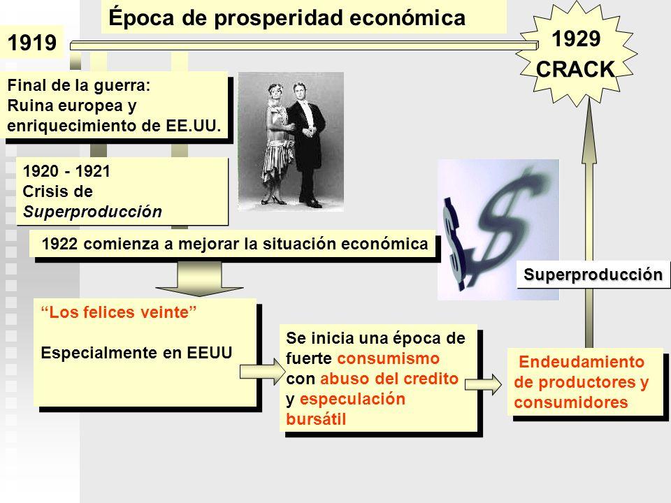 Final de la guerra: Ruina europea y enriquecimiento de EE.UU. Final de la guerra: Ruina europea y enriquecimiento de EE.UU. 1920 - 1921 Superproducció