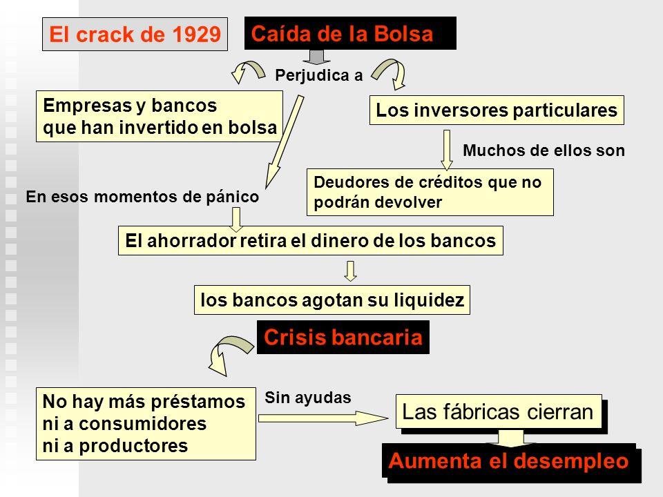 El crack de 1929 Los inversores particulares El ahorrador retira el dinero de los bancos No hay más préstamos ni a consumidores ni a productores Crisi