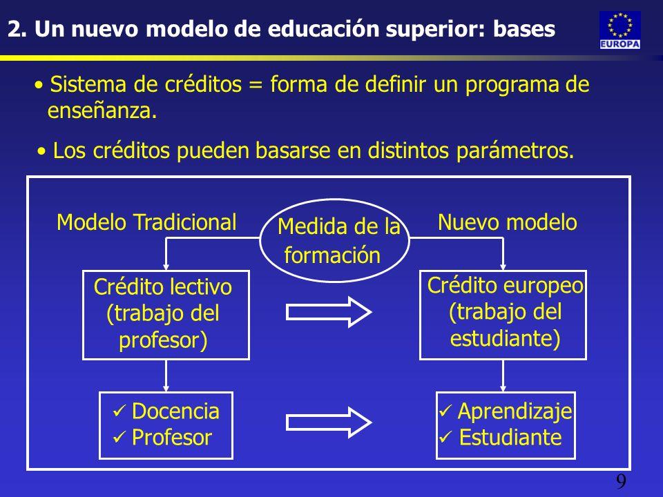 9 2. Un nuevo modelo de educación superior: bases Medida de la formación Crédito lectivo (trabajo del profesor) Crédito europeo (trabajo del estudiant