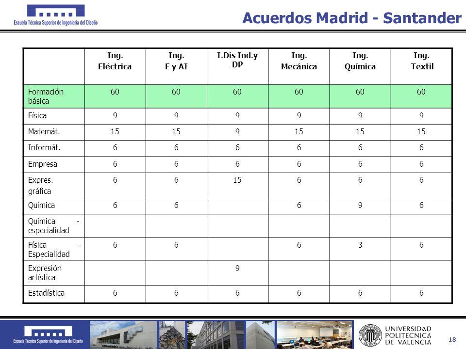 18 Acuerdos Madrid - Santander Ing. Eléctrica Ing. E y AI I.Dis Ind.y DP Ing. Mecánica Ing. Química Ing. Textil Formación básica 60 Física999999 Matem