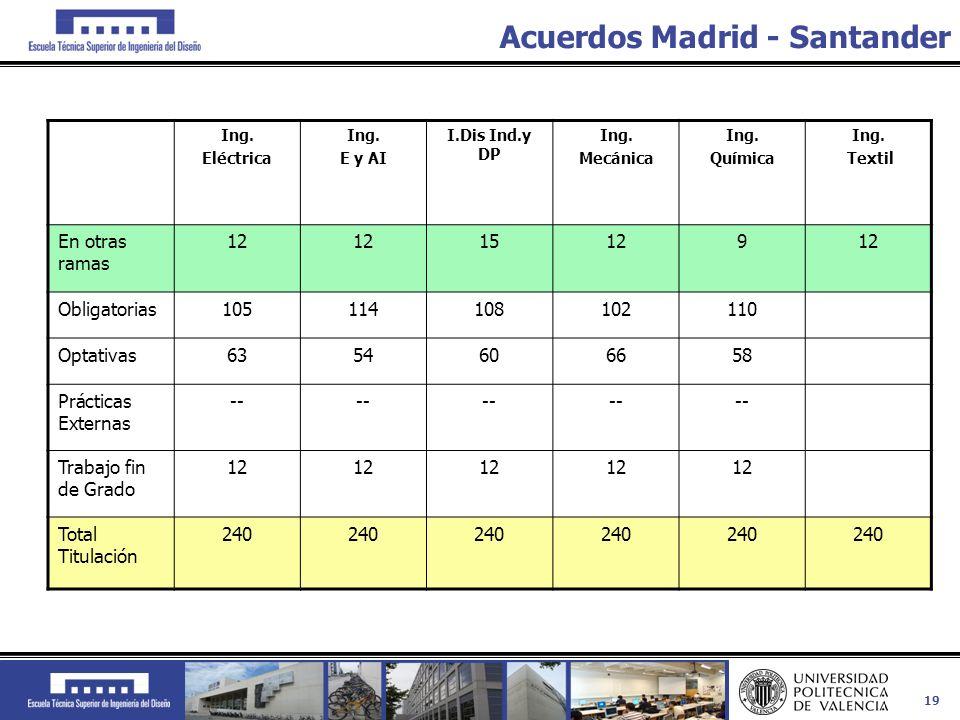 19 Acuerdos Madrid - Santander Ing. Eléctrica Ing. E y AI I.Dis Ind.y DP Ing. Mecánica Ing. Química Ing. Textil En otras ramas 12 15129 Obligatorias10