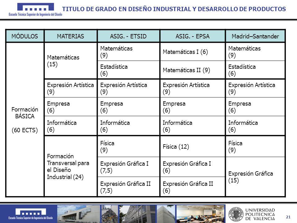 21 MÓDULOSMATERIASASIG. - ETSIDASIG. - EPSAMadrid–Santander Formación BÁSICA (60 ECTS) Matemáticas (15) Matemáticas (9) Matemáticas I (6) Matemáticas