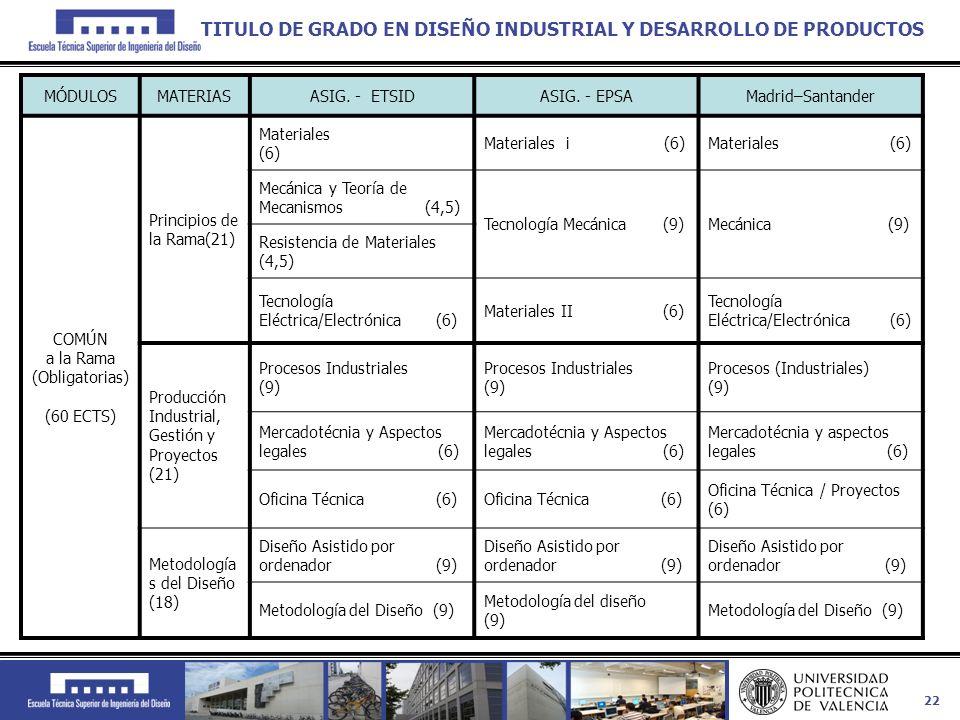22 MÓDULOSMATERIASASIG. - ETSIDASIG. - EPSAMadrid–Santander COMÚN a la Rama (Obligatorias) (60 ECTS) Principios de la Rama(21) Materiales (6) Material