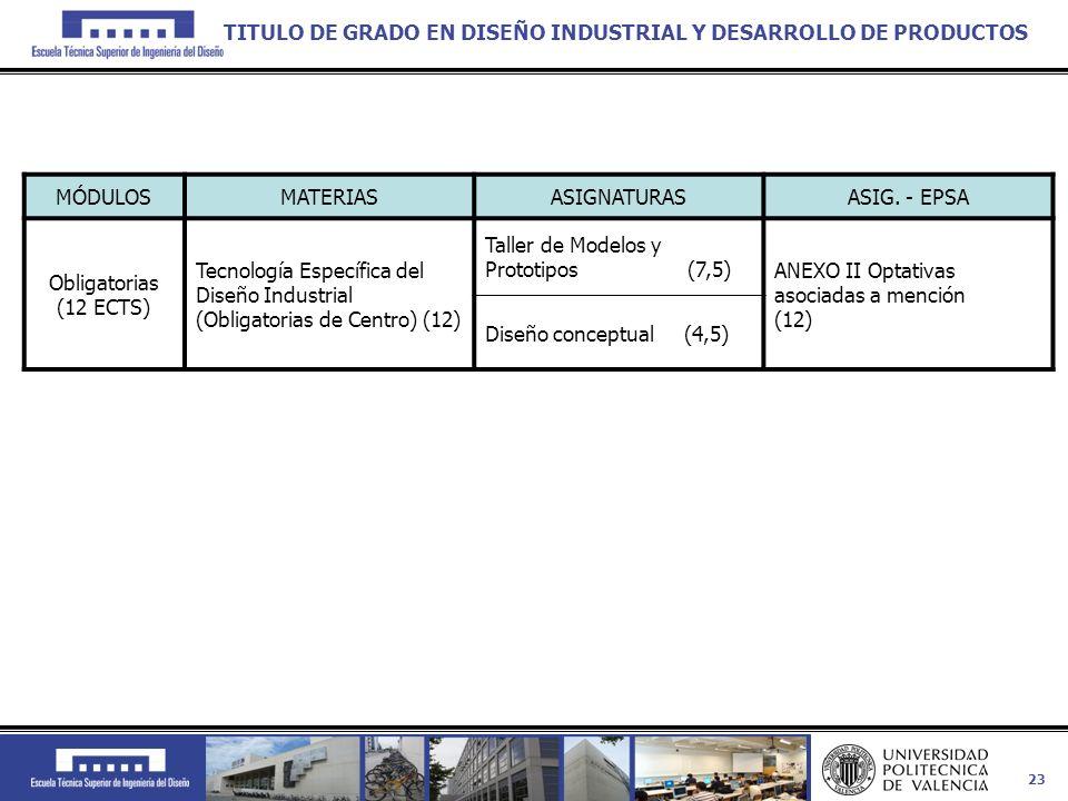 23 MÓDULOSMATERIASASIGNATURASASIG. - EPSA Obligatorias (12 ECTS) Tecnología Específica del Diseño Industrial (Obligatorias de Centro) (12) Taller de M