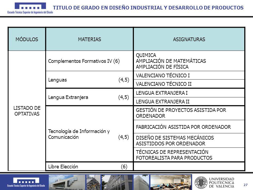 27 MÓDULOSMATERIASASIGNATURAS LISTADO DE OPTATIVAS Complementos Formativos IV (6) QUIMICA AMPLIACIÓN DE MATEMÁTICAS AMPLIACIÓN DE FÍSICA Lenguas (4,5)