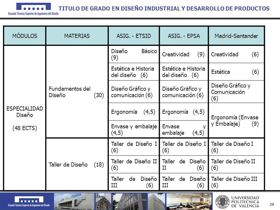 28 MÓDULOSMATERIASASIG. - ETSIDASIG. - EPSAMadrid-Santander ESPECIALIDAD Diseño (48 ECTS) Fundamentos del Diseño (30) Diseño Básico (9) Creatividad (9