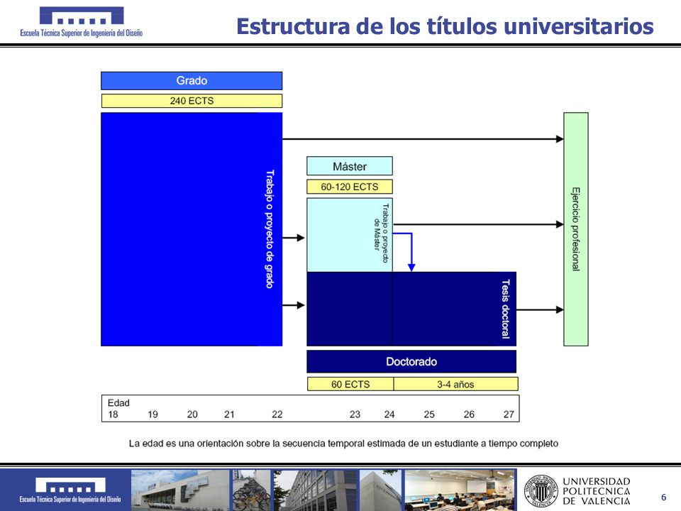 7 Proceso de Bolonia-Estructura Organizada en 3 ciclos derivados del EEES: Grado, Master y Doctor.