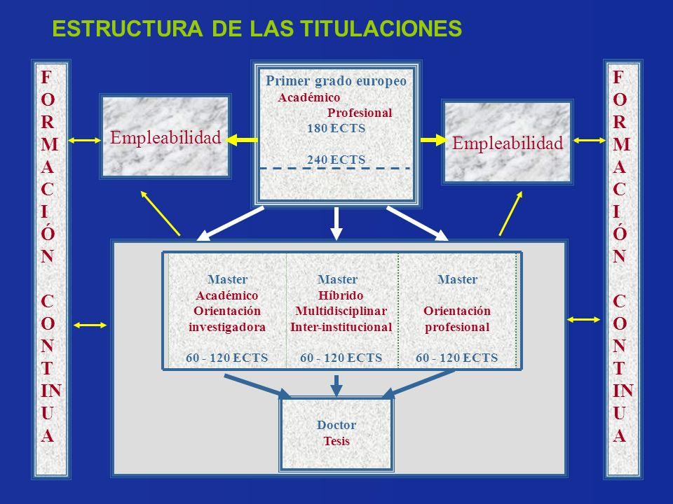 Master Híbrido Multidisciplinar Inter-institucional 60 - 120 ECTS Master Académico Orientación investigadora 60 - 120 ECTS Master Orientación profesio