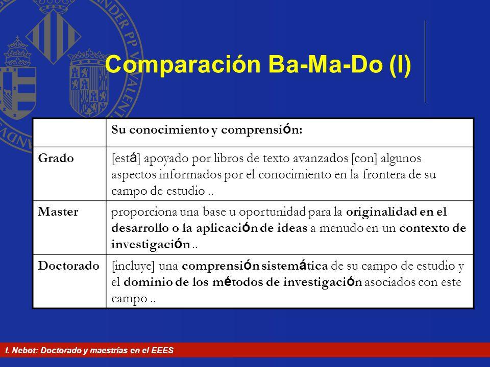 I. Nebot: Doctorado y maestrías en el EEES Comparación Ba-Ma-Do (I) Su conocimiento y comprensi ó n: Grado[est á ] apoyado por libros de texto avanzad