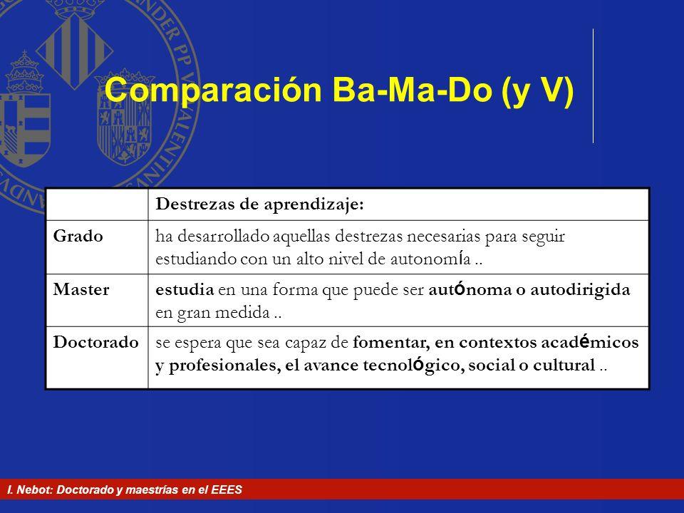 I. Nebot: Doctorado y maestrías en el EEES Comparación Ba-Ma-Do (y V) Destrezas de aprendizaje: Gradoha desarrollado aquellas destrezas necesarias par