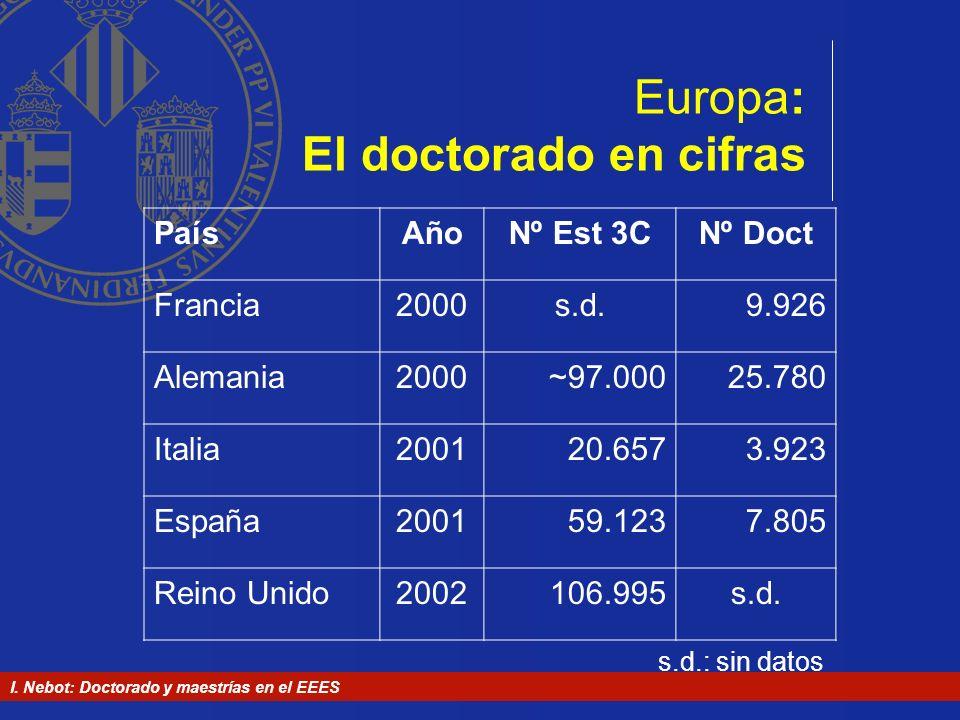 I. Nebot: Doctorado y maestrías en el EEES Europa: El doctorado en cifras PaísAñoNº Est 3CNº Doct Francia2000s.d.9.926 Alemania2000~97.00025.780 Itali