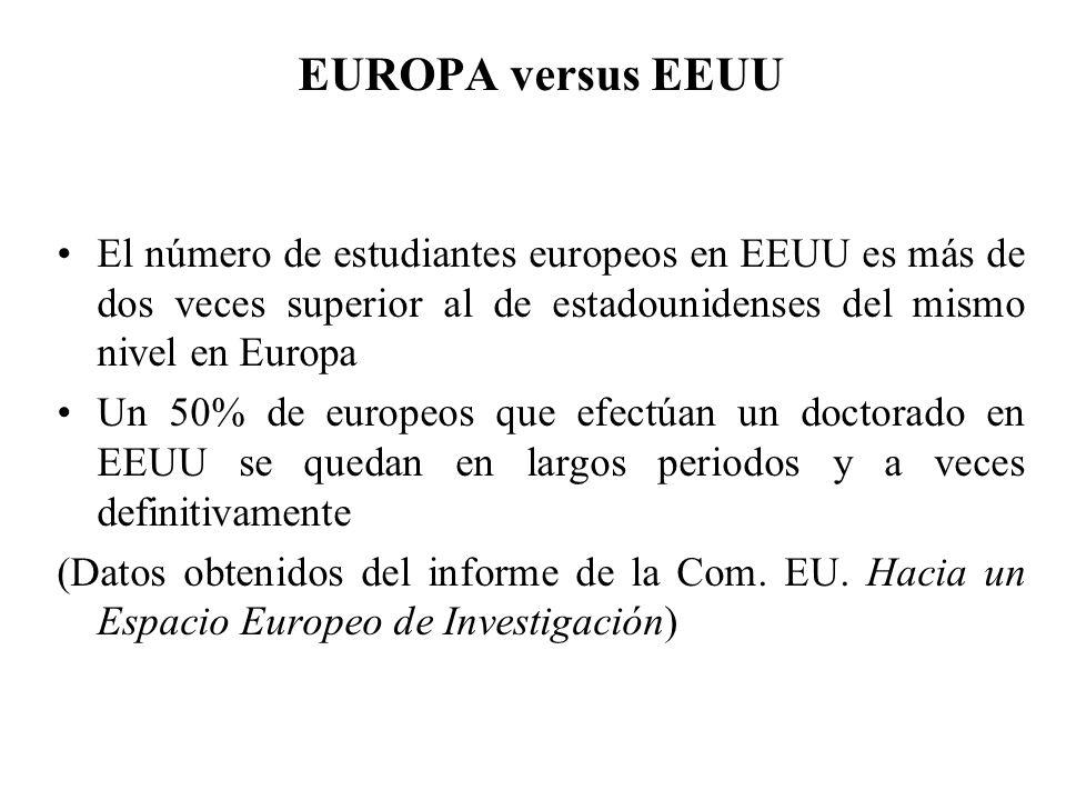 EUROPA versus EEUU El número de estudiantes europeos en EEUU es más de dos veces superior al de estadounidenses del mismo nivel en Europa Un 50% de europeos que efectúan un doctorado en EEUU se quedan en largos periodos y a veces definitivamente (Datos obtenidos del informe de la Com.