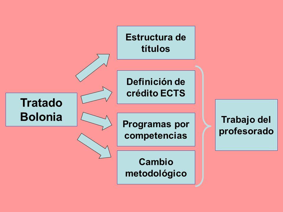 Tratado Bolonia Decretos de Grado y Postgrado Catálogo de títulos Decreto de Grado en Logopedia Aprobación de planes de estudio 2010 Estamos aquí …