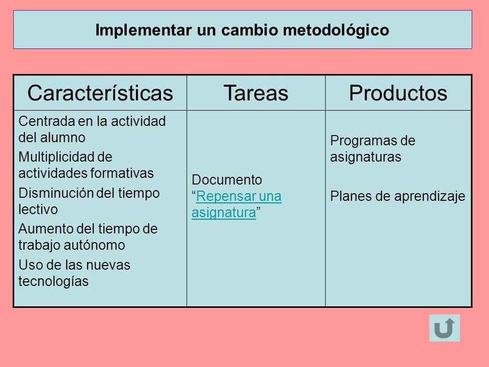 CaracterísticasTareasProductos Centrada en la actividad del alumno Multiplicidad de actividades formativas Disminución del tiempo lectivo Aumento del