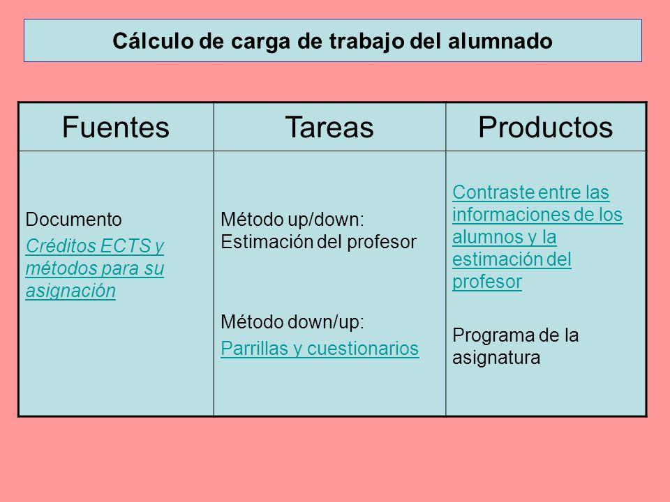 Cálculo de carga de trabajo del alumnado FuentesTareasProductos Documento Créditos ECTS y métodos para su asignación Método up/down: Estimación del pr