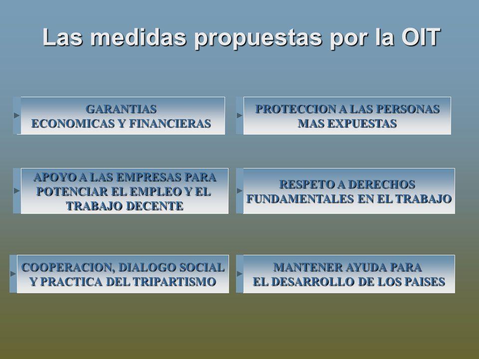 Las medidas propuestas por la OIT GARANTIAS ECONOMICAS Y FINANCIERAS ECONOMICAS Y FINANCIERAS APOYO A LAS EMPRESAS PARA POTENCIAR EL EMPLEO Y EL TRABAJO DECENTE RESPETO A DERECHOS FUNDAMENTALES EN EL TRABAJO COOPERACION, DIALOGO SOCIAL Y PRACTICA DEL TRIPARTISMO PROTECCION A LAS PERSONAS MAS EXPUESTAS MANTENER AYUDA PARA EL DESARROLLO DE LOS PAISES