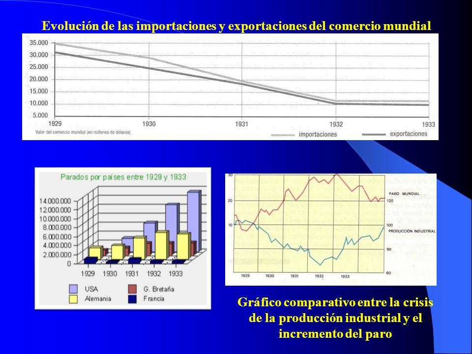 Evolución de las importaciones y exportaciones del comercio mundial Gráfico comparativo entre la crisis de la producción industrial y el incremento de