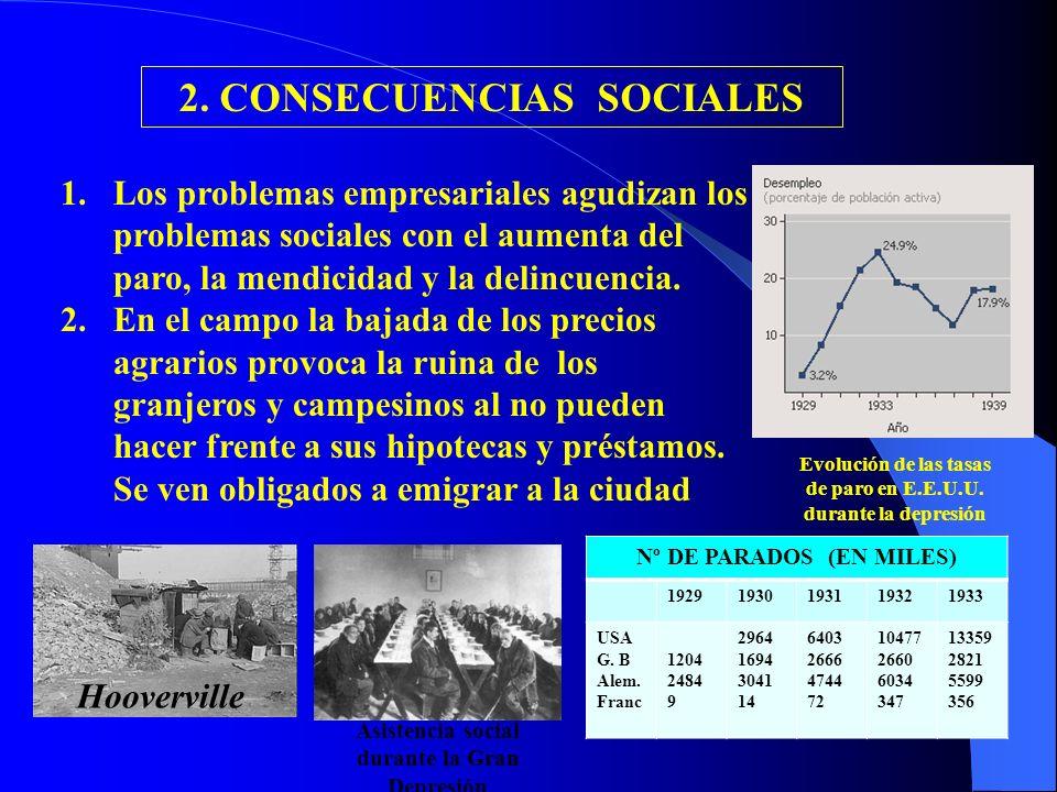2. CONSECUENCIAS SOCIALES 1.Los problemas empresariales agudizan los problemas sociales con el aumenta del paro, la mendicidad y la delincuencia. 2.En