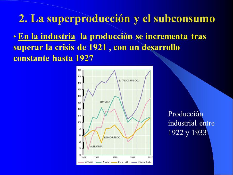 La crisis afectó a Francia sobre todo de 1933 a 1935, pero la tasa de paro fue muy baja, sólo del 3%.