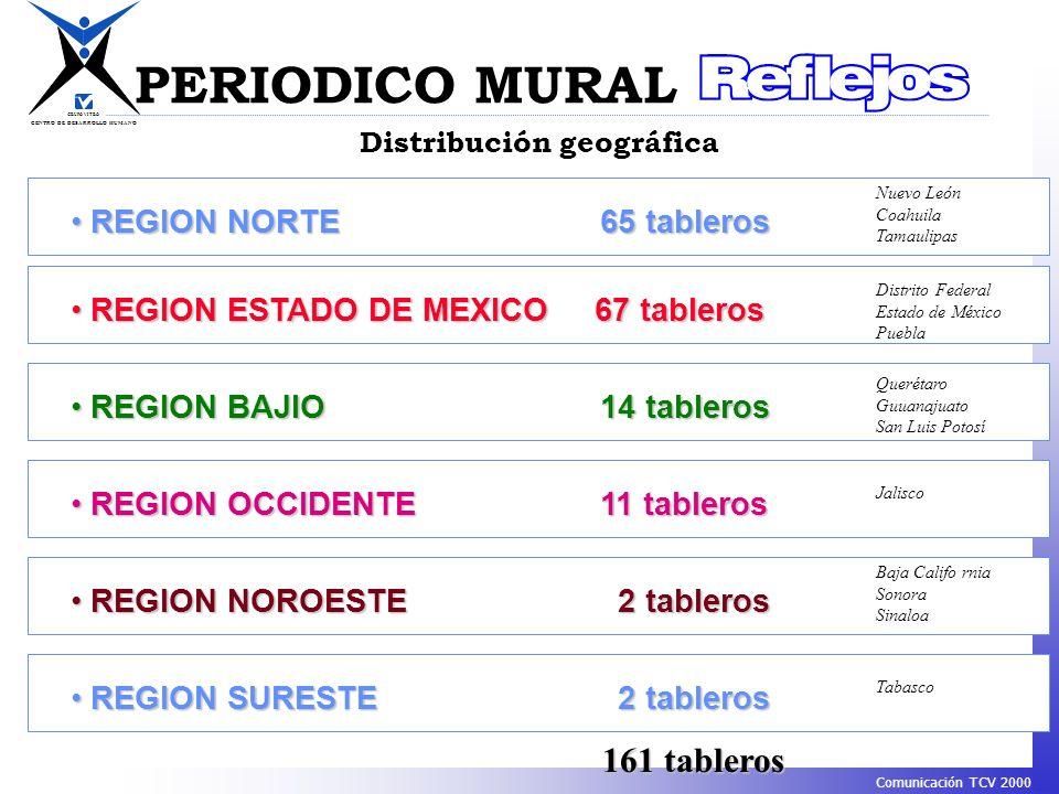 CENTRO DE DESARROLLO HUMANO GRUPO VITRO Comunicación TCV 2000 Distribución geográfica PERIODICO MURAL REGION NORTE65 tableros REGION NORTE65 tableros
