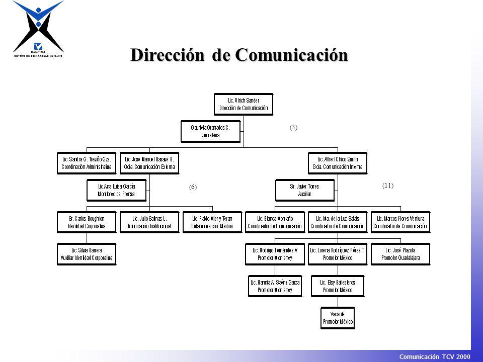 CENTRO DE DESARROLLO HUMANO GRUPO VITRO Comunicación TCV 2000 (3) (6) (11) Dirección de Comunicación