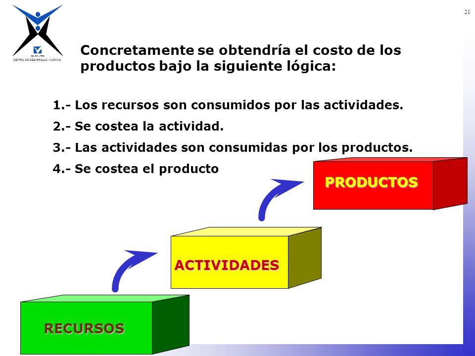 CENTRO DE DESARROLLO HUMANO GRUPO VITRO 21 Concretamente se obtendría el costo de los productos bajo la siguiente lógica: 1.- Los recursos son consumi