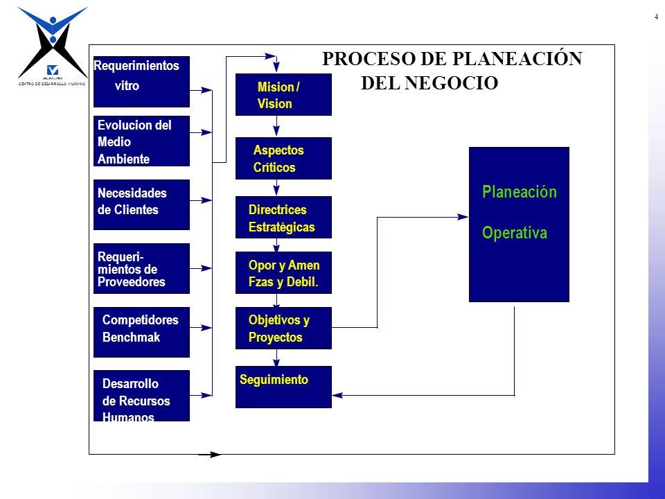 CENTRO DE DESARROLLO HUMANO GRUPO VITRO 4 Requerimientos vitro Evolucion del Medio Ambiente Necesidades de Clientes Requeri- mientos de Proveedores Co