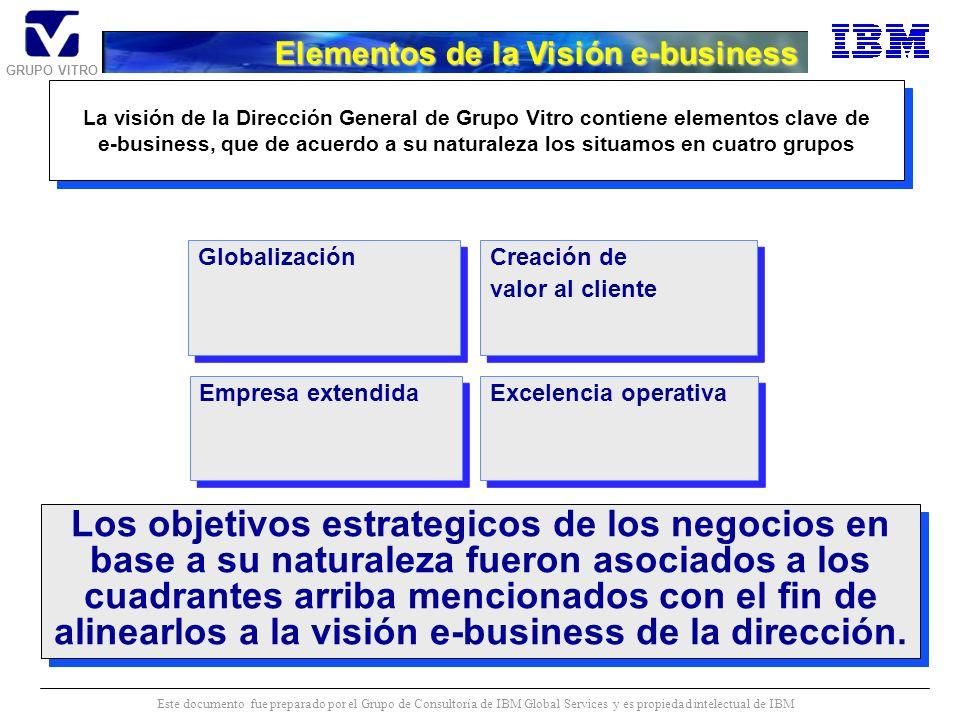 GRUPO VITRO Este documento fue preparado por el Grupo de Consultoría de IBM Global Services y es propiedad intelectual de IBM Globalización En este cuadrante se agrupan los elementos de la visión enfocados a que nuestros productos lleguen a todos los mercados del mundo ya sea directamente ó indirectamente a través de alianzas y utilizando las tecnologías de internet como un habilitador para enlazar a las subsidiarias del Grupo y a sus socios de negocio Globalización En este cuadrante se agrupan los elementos de la visión enfocados a que nuestros productos lleguen a todos los mercados del mundo ya sea directamente ó indirectamente a través de alianzas y utilizando las tecnologías de internet como un habilitador para enlazar a las subsidiarias del Grupo y a sus socios de negocio Creación de valor al cliente En este cuadrante se agrupan los elementos de la visión enfocados a crear valor para el cliente, iniciando con mecanismos para entender mejor las necesidades y preferencias de los clientes y abarcando también los esquemas para entregar productos/servicios/soporte en tiempo real a nuestros clientes Creación de valor al cliente En este cuadrante se agrupan los elementos de la visión enfocados a crear valor para el cliente, iniciando con mecanismos para entender mejor las necesidades y preferencias de los clientes y abarcando también los esquemas para entregar productos/servicios/soporte en tiempo real a nuestros clientes Empresa extendida En este cuadrante se agrupan los elementos de la visión enfocados a enlazar a Vitro con clientes, proveedores y socios de negocio via las tecnologías de internet para lograr los objetivos de eficiencia y agilidad de respuesta frente a las necesidades de los clientes Empresa extendida En este cuadrante se agrupan los elementos de la visión enfocados a enlazar a Vitro con clientes, proveedores y socios de negocio via las tecnologías de internet para lograr los objetivos de eficiencia y agilidad de respuesta frente a las necesidades de