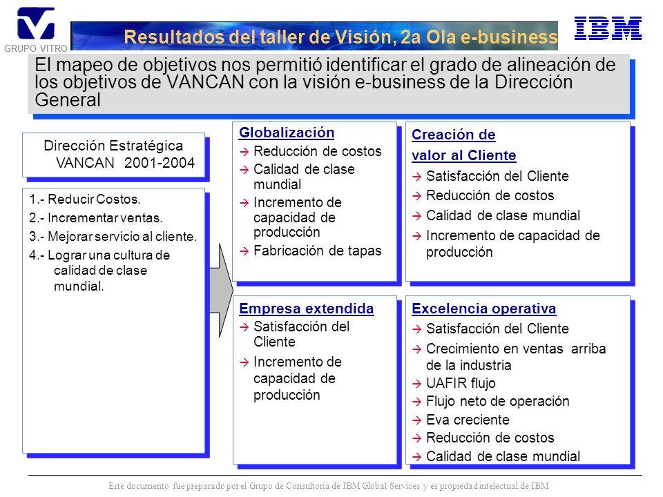 GRUPO VITRO Este documento fue preparado por el Grupo de Consultoría de IBM Global Services y es propiedad intelectual de IBM El mapeo de objetivos nos permitió identificar el grado de alineación de los objetivos de Plásticos (BOSCO Y ECSA) con la visión e-business de la Dirección General Resultados del taller de Visión, 2a Ola e-business 1.- Optimizar el desarrollo y crecimiento del negocio, mejorando la satisfacción de los clientes, el EVA, el flujo y la rentabilidad.
