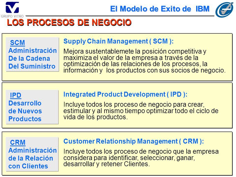 El Modelo de e-business está basado En Procesos de Negocio El Modelo de Exito de IBM SCM CRM IPD CFE IBP ERP E.I. INTERNET Supply Chain Management Cus