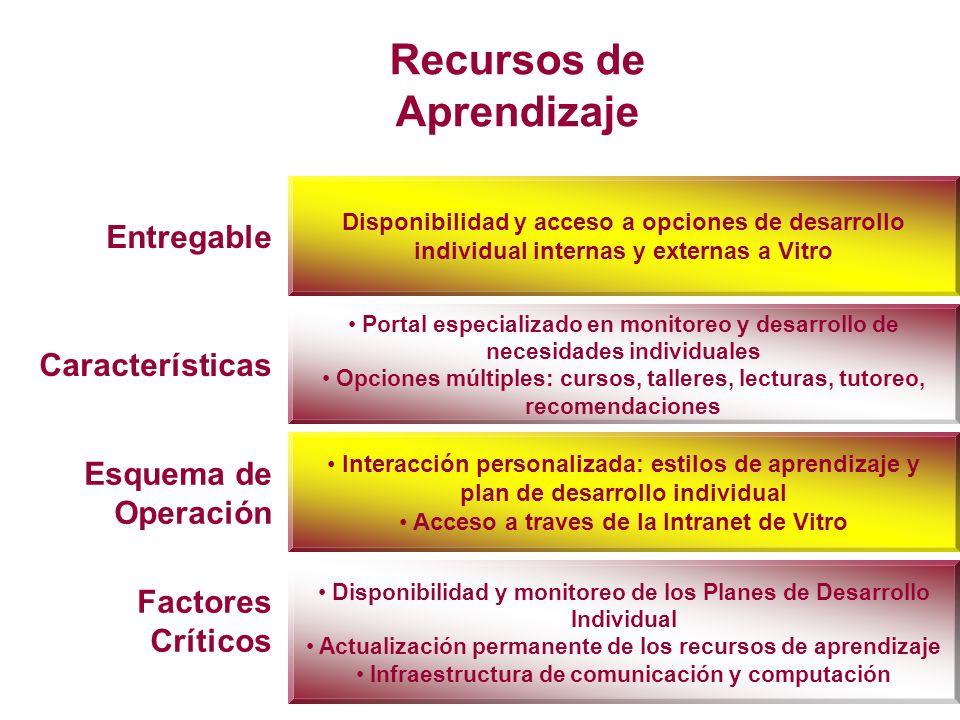 Recursos de Aprendizaje Entregable Características Esquema de Operación Disponibilidad y acceso a opciones de desarrollo individual internas y externa