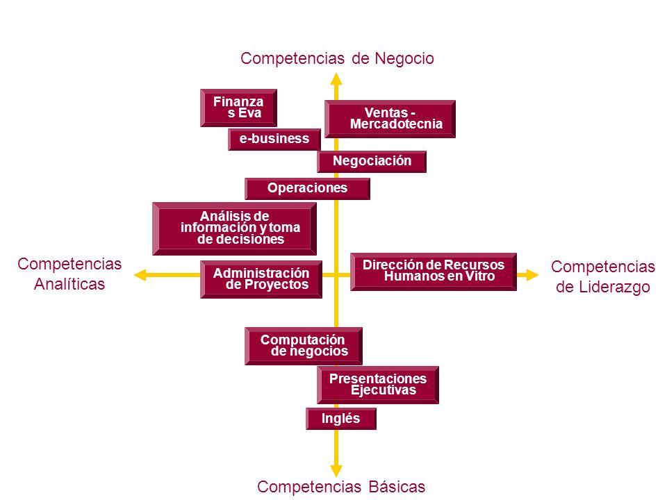 Plataforma Ejecutiva:Temas Finanza s Eva Competencias Básicas Competencias de Liderazgo Competencias de Negocio Competencias Analíticas e-business Ven