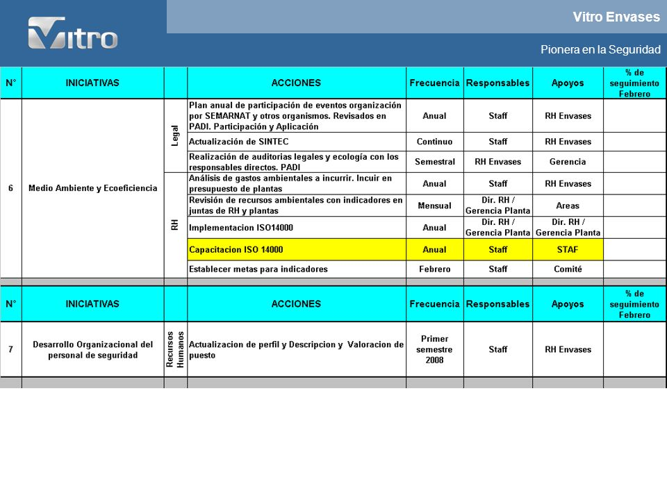 Vitro Envases Pionera en la Seguridad Cursos OHSAS 18001- 2007 Interpretación e implementación 8 Horas Dirigido para: Jefes Supervisores Lideres de Mininegocio México Virreyes : Marzo 14 - Abril 14 - Mayo 14 Monterrey Vimosa : Marzo 18 - Abril 18 - Mayo 18 Guadalajara Vigusa : Marzo 31 - Abril 30 Cursos Políticas y Procedimientos Rectores: Investigación de Accidentes Inspecciones Planeadas, Análisis de tareas y procedimientos 8 Horas Dirigido para: Jefes Supervisores Lideres de Mininegocio México Virreyes : Abril 1- Mayo 2 - Junio 2 Monterrey Vimosa : Marzo 20 - Abril 4 - Mayo 6 Guadalajara Vigusa : Abril 2 - Mayo7 - Junio 3 Cursos Brigadistas e Inspectores de Seguridad Tareas Criticas Política de Trabajos en alturas 16 Horas Dirigido para: Brigadistas y Supervisores / Inspectores de seguridad Monterrey Vimosa : Julio 21 – 22 Julio 23 - 24 Julio 25 - 26