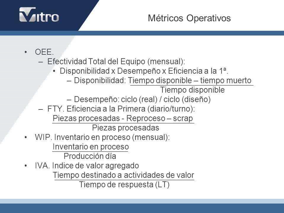 Métricos Operativos OEE. –Efectividad Total del Equipo (mensual): Disponibilidad x Desempeño x Eficiencia a la 1ª. –Disponibilidad: Tiempo disponible