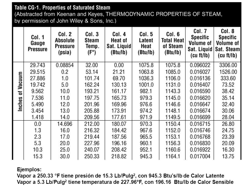 Ejemplos: Vapor a 250.33 o F tiene presión de 15.3 Lb/Pulg 2, con 945.3 Btus/lb de Calor Latente Vapor a 5.3 Lb/Pulg 2 tiene temperatura de 227.96°F,