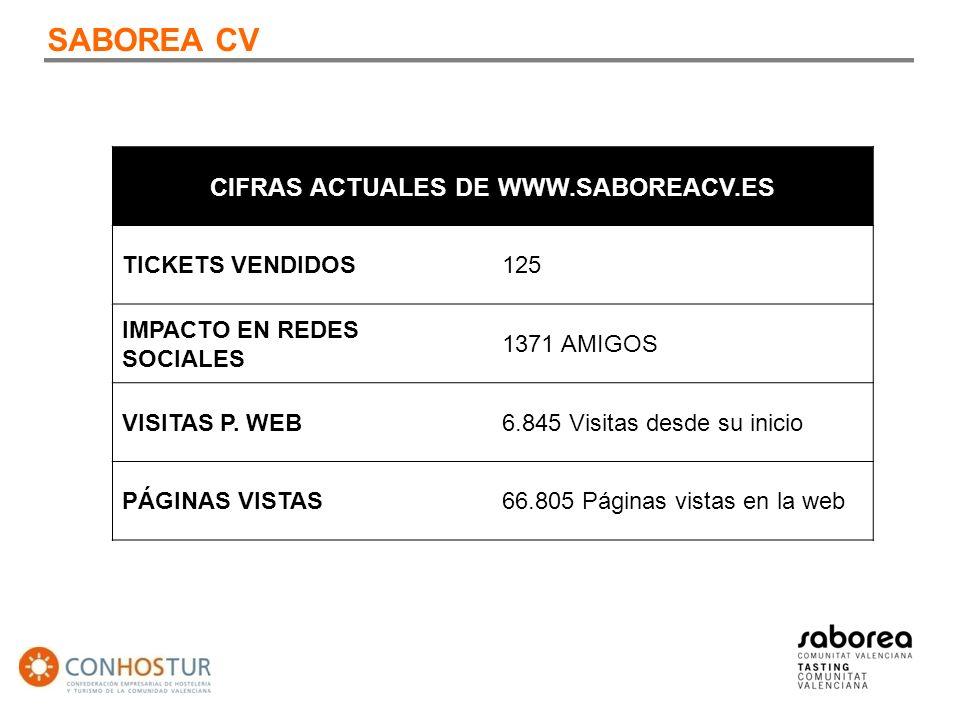 SABOREA CV CIFRAS ACTUALES DE WWW.SABOREACV.ES TICKETS VENDIDOS125 IMPACTO EN REDES SOCIALES 1371 AMIGOS VISITAS P.