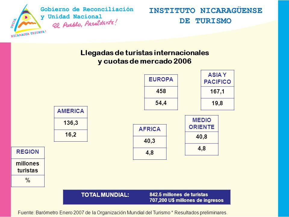 El turismo en Centroamérica Es uno de los sectores de mayor dinamismo en la integración centroamericana, con efectos multiplicadores en el nivel y calidad de vida de la población del área.