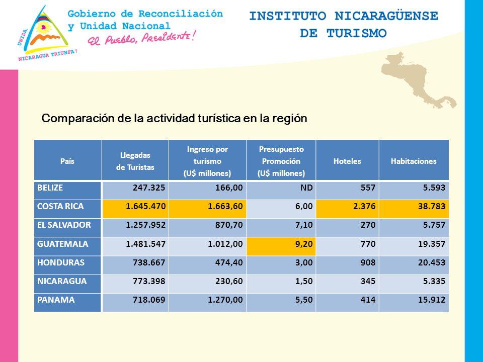 Comparación de la Infraestructura en Centroamérica País Líneas Aéreas Cruceros Km de Carreteras (Miles) % Pavimentado % NO Pavimentado BELIZE62952,917,083,0 COSTA RICA1523735,922,577,5 EL SALVADOR8ND10,019,880,2 GUATEMALA327014,134,565,5 HONDURAS99813,620,479,6 NICARAGUA63919,012,187,9 PANAMA2818011,634,665,4 El Salvador y Honduras no reflejan la realidad en la sección de líneas aéreas debido a que TACA controla el mercado