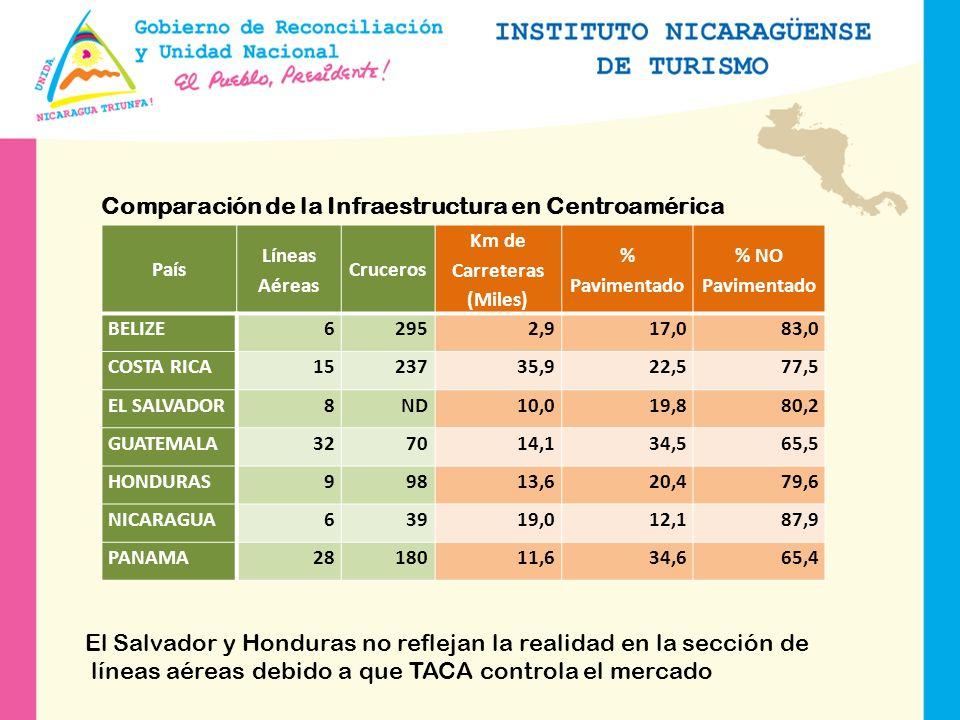 El turismo en Nicaragua El turismo en Nicaragua ha representado el principal rubro generador de divisas del país en los últimos seis años, superando las exportaciones de productos tradicionales como el café, carne y mariscos.