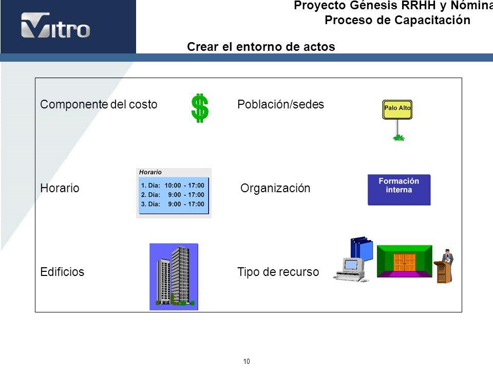 Proyecto Génesis RRHH y Nóminas Proceso de Capacitación 10 Componente del costoPoblación/sedes Horario Organización EdificiosTipo de recurso Crear el