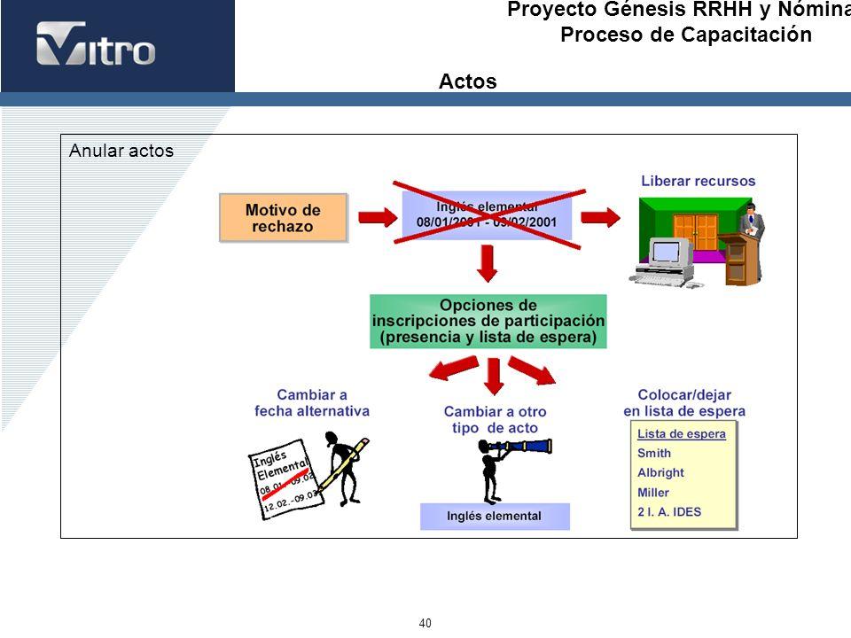 Proyecto Génesis RRHH y Nóminas Proceso de Capacitación 40 Anular actos Actos