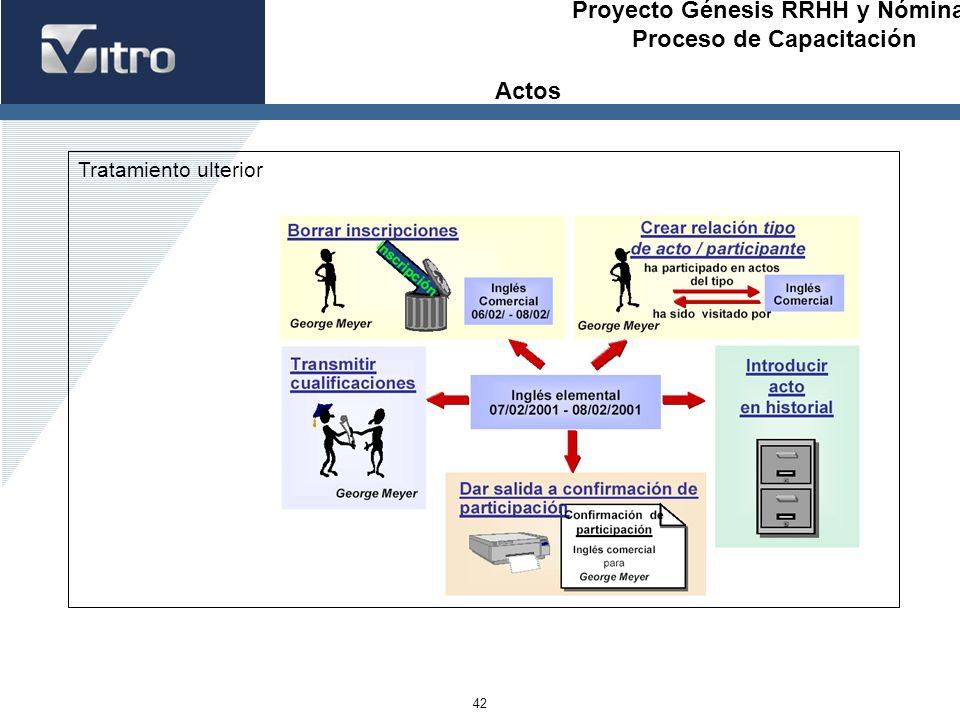 Proyecto Génesis RRHH y Nóminas Proceso de Capacitación 42 Tratamiento ulterior Actos