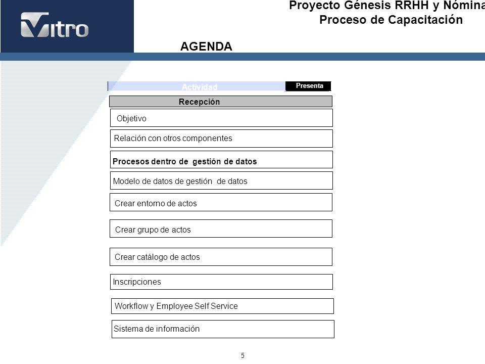 Proyecto Génesis RRHH y Nóminas Proceso de Capacitación 5 AGENDA Presenta Actividad Recepción Relación con otros componentes Procesos dentro de gestió