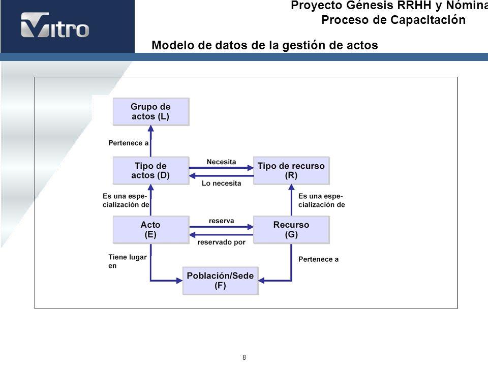Proyecto Génesis RRHH y Nóminas Proceso de Capacitación 8 Modelo de datos de la gestión de actos
