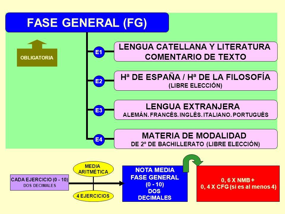 FASE GENERAL (FG) LENGUA CATELLANA Y LITERATURA COMENTARIO DE TEXTO Hª DE ESPAÑA / Hª DE LA FILOSOFÍA (LIBRE ELECCIÓN) LENGUA EXTRANJERA ALEMÁN. FRANC